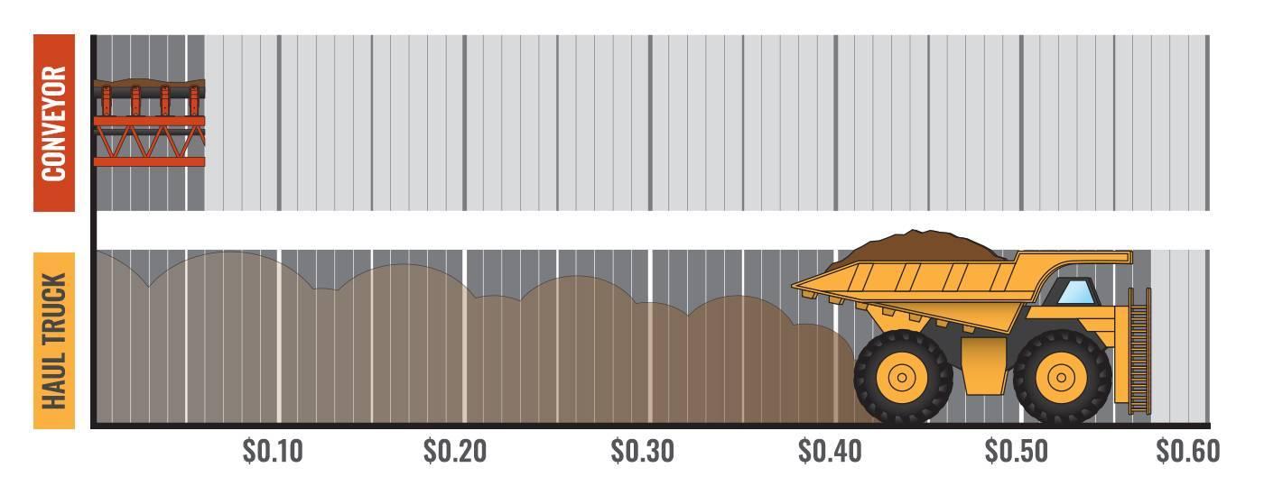 Overland conveyor cost per ton savings infographic EDT